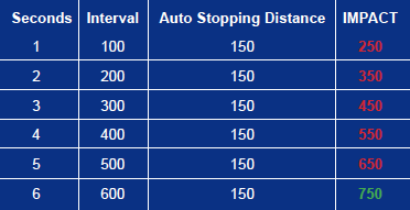 Auto Stopping Distance Chart