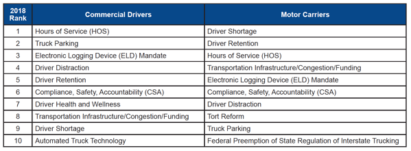 2018 Rank for Commercial Drivers and Motor Carriers