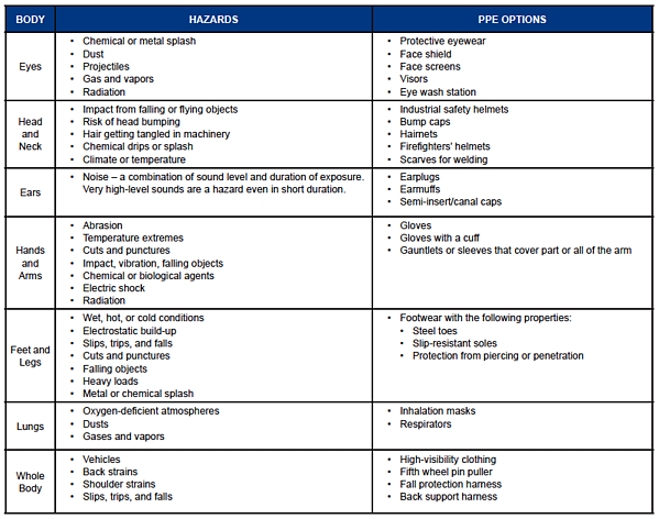 PPE OPTIONS BY BODY PART TABLE